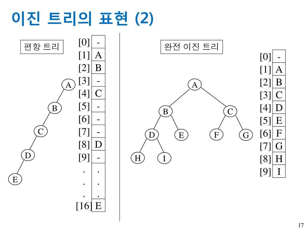 이진 트리의 표현 (2) - A B C D [0] [1] [2] [3] [4] [5] [6] [7] [8] [9] E .